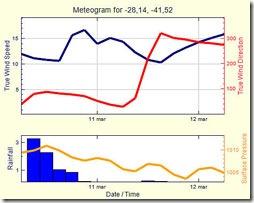 Um metograma mostra, para uma posição escolhida, a quantidade de chuva, a pressão atmosférica, a velocidade e direção do vento